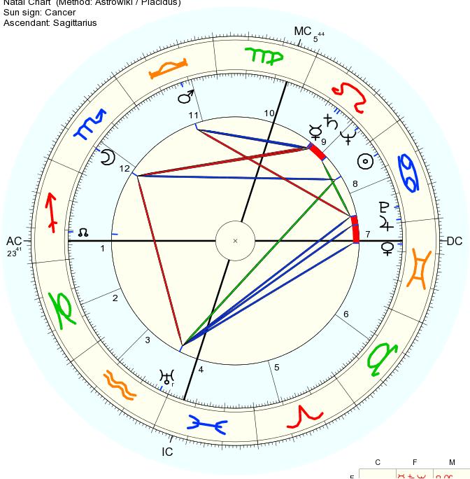 Mandela_Chart