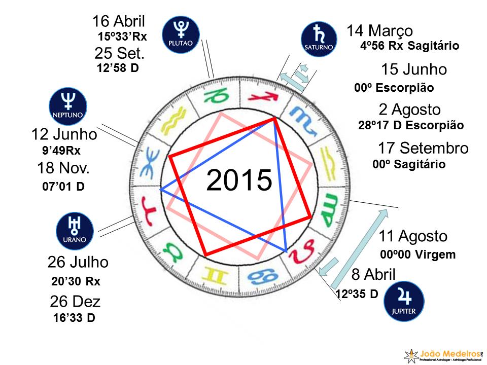 Ano2015_Zodiaco_Planetas